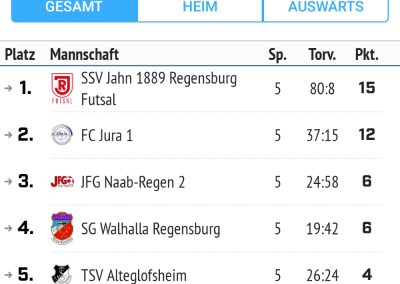Tabelle Futsal